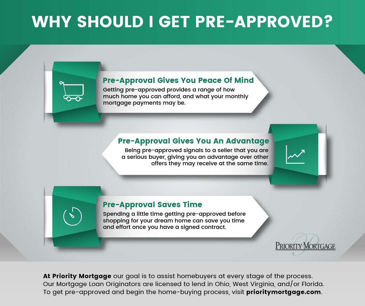 Why Mortgage Pre Approval Is Important