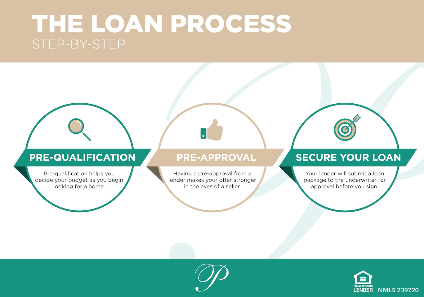 Loan Approval Process